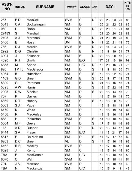 OT Results 20-04-18