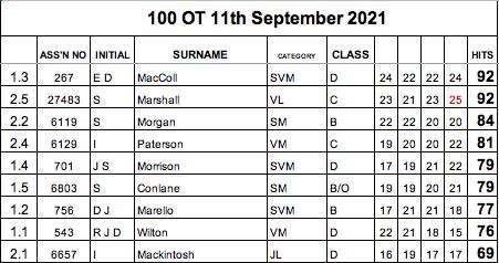 OT 11:09 Results